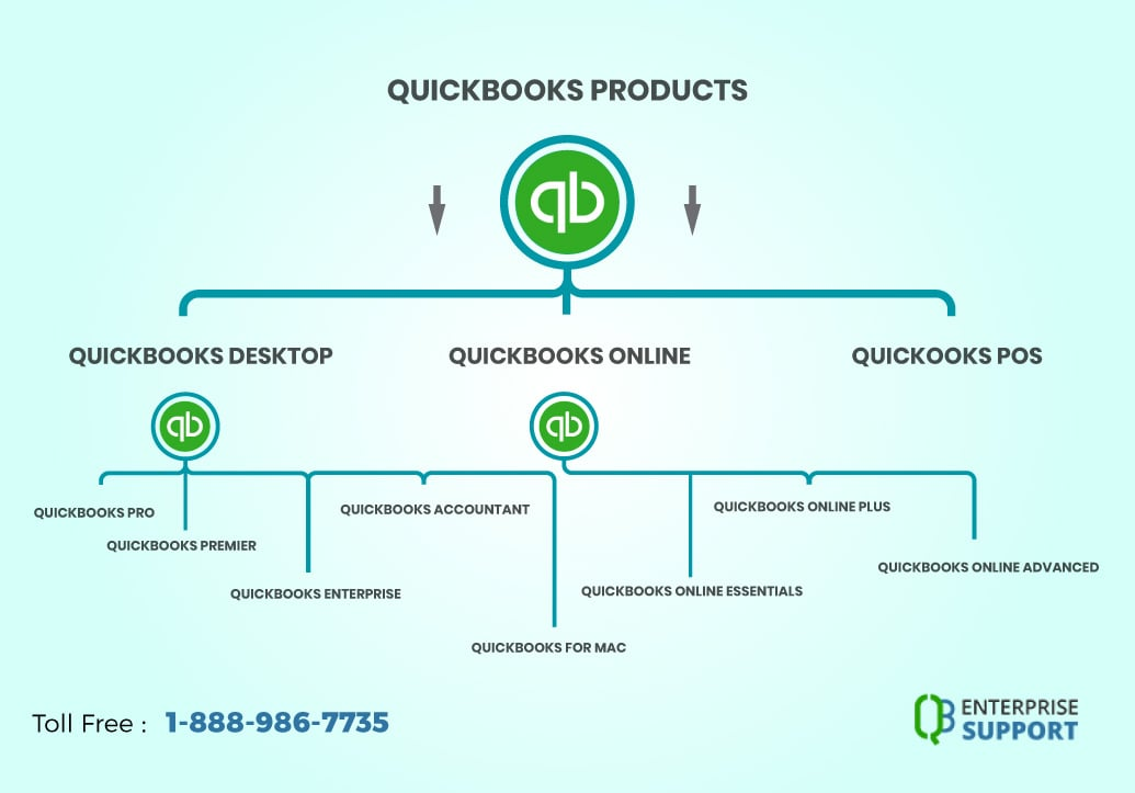 QuickBooks Support Phone Number |+1-888-986-7735 | 24/7 Help